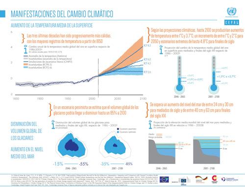 Infografia elaborada pela Cepal sobre as manifestações da mudança climática. Foto: Cortesia da Cepal