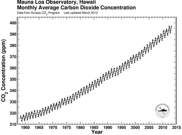 """A chamada """"curva de Keeling"""", com o crescimento das concentrações de CO2 desde a década de 1950"""