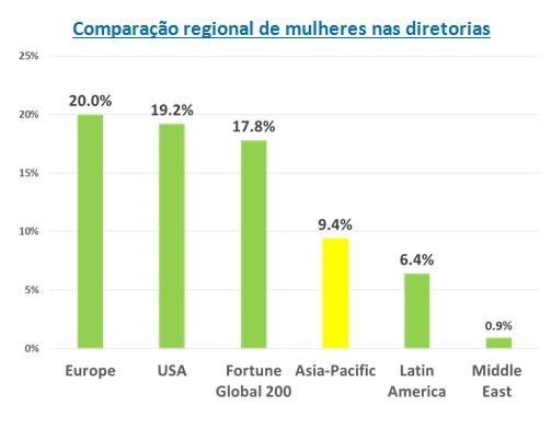comparacaoregional