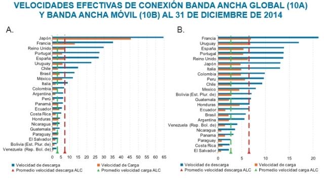 Velocidade da banda larga nas conexões fixas e móveis em vários países da América Latina, junto com outros de referência do Norte industrial. Foto: Cepal