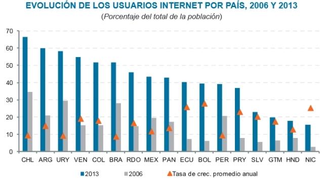 Evolução dos usuários de internet na América Latina, país por país, entre 2006 e 2013. Foto: Cepal