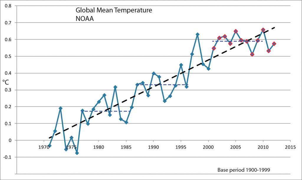 O gráfico mostra a evolução das temperaturas médias desde 1970, com períodos sem aceleração (pontilhados horizontais) sobrepostos a uma clara tendência de aquecimento. Imagem: Noaa