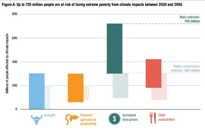Figura mostra número de pessoas que podem ser afetadas por eventos climáticos extremos. Fonte: ODI