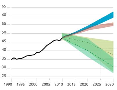 Imagem do Climate Action Tracker mostra para que nível de emissão nos levam as políticas atuais (azul), as INDCs (rosa) e o que é preciso para ficar nos 2 graus (amarelo) e no 1,5 grau Celsius (verde)