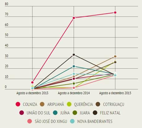 Evolução do desmatamento (km²) em municípios de Mato Grosso de agosto a dezembro de 2013,2014 e 2015 (Fonte: SAD/Imazon)
