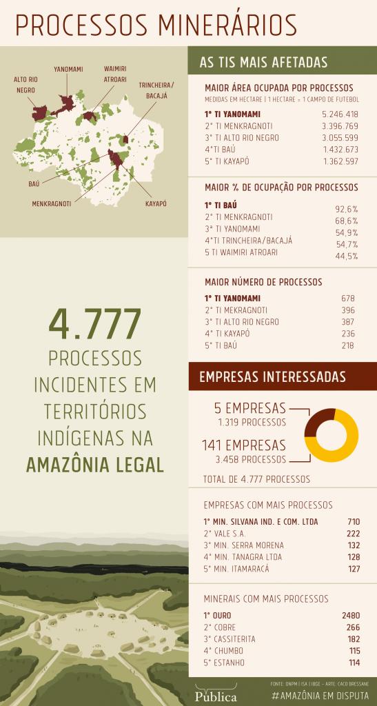 AF-AgPublica_Infografico-bloco-02_ProcessosMinerarios