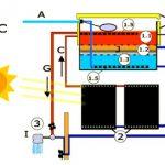 EDP patrocina projeto que produzirá e instalará aquecedores solares em comunidades de baixa renda