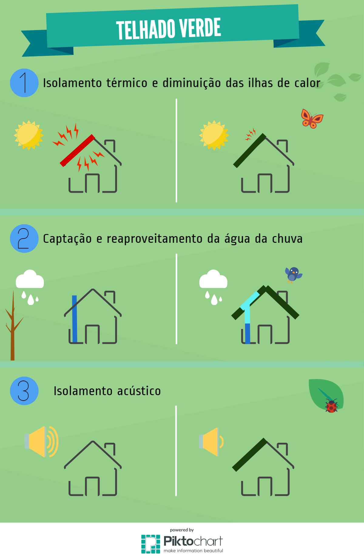 infografico-telhado-verde_o-verde-que-esta-logo-na-esquina