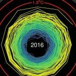 A Ciranda das mudanças do clima