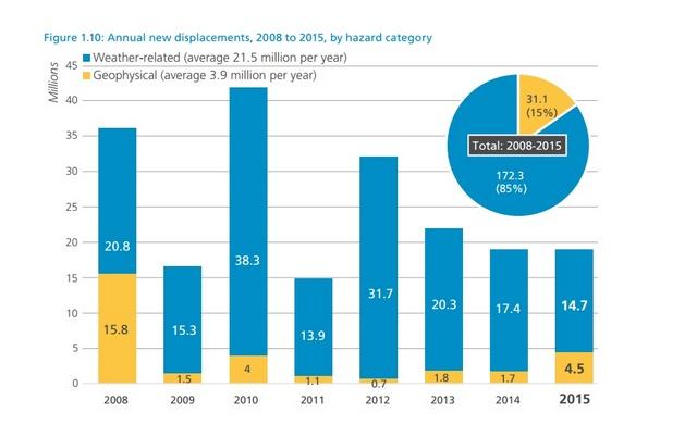 Em 2015, os deslocamentos internos, forçados por eventos relacionados com fenômenos climáticos ultrapassaram em nível mundial os provocados por eventos geofísicos. Foto: Relatório 2016 do IDMC