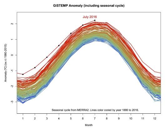 Gráfico mostra série de temperaturas mensais da Nasa, com julho de 2016 no topo. Foto: Gavin Schmidt/Giss-Nasa/Twitter
