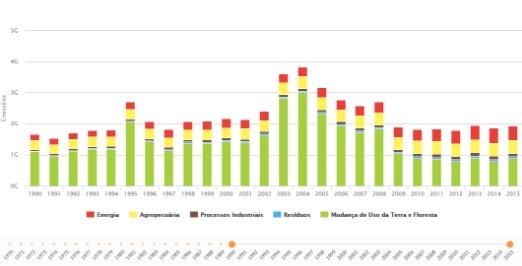 Base de dados de emissões mostra crescimento do último ano em relação a 2014