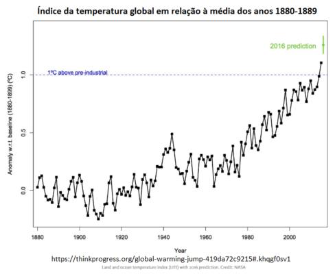 temperaturaglobal2